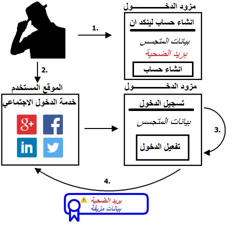Social Login Attack