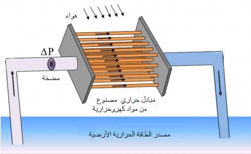 محطات الطاقة الكهروحرارية