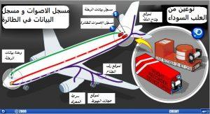 رسم توضيحي لمكان تواجد العلبة السوداء في الطائرة