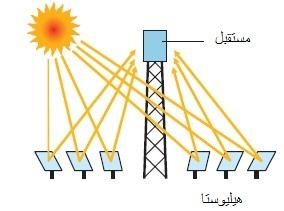 برج الطاقة