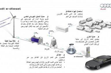 """مراحل تصنيع وقود الديزل """"e-diesel"""" انطلاقا من الماء وثاني أكسيد الكربون"""