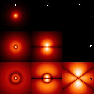 أشكال الأوربيتالات حسب نموذج شرودينغر