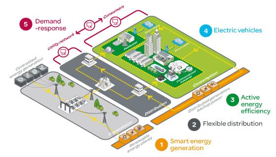 صورة مبسطة لشبكة كهربائية ذكية