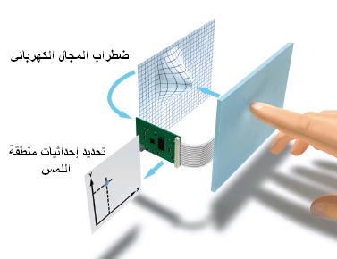 المجتمع العلمي المغربي ـ شاشات اللمس2