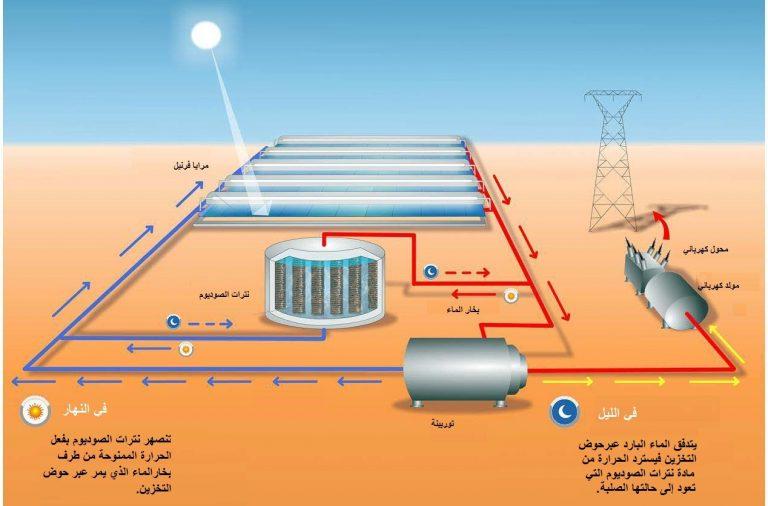 تخزين الطاقة الشمسية
