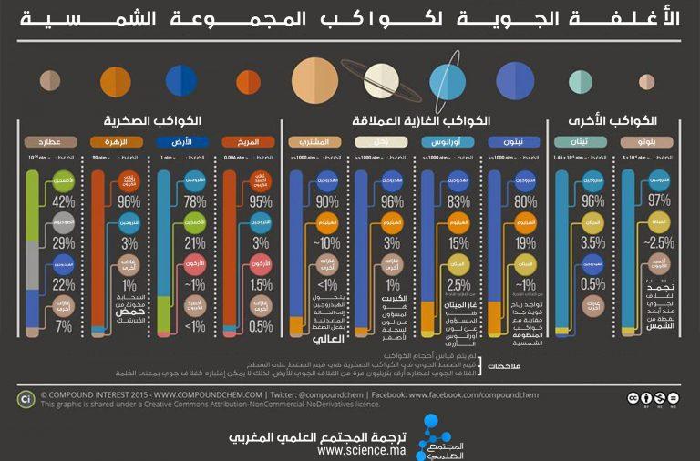 الأغلفة الجوية لكواكب المجموعة الشمسية