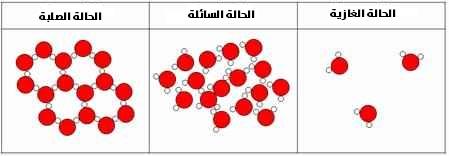 تنظيم جزيئات حسب الحالة الفيزيائية